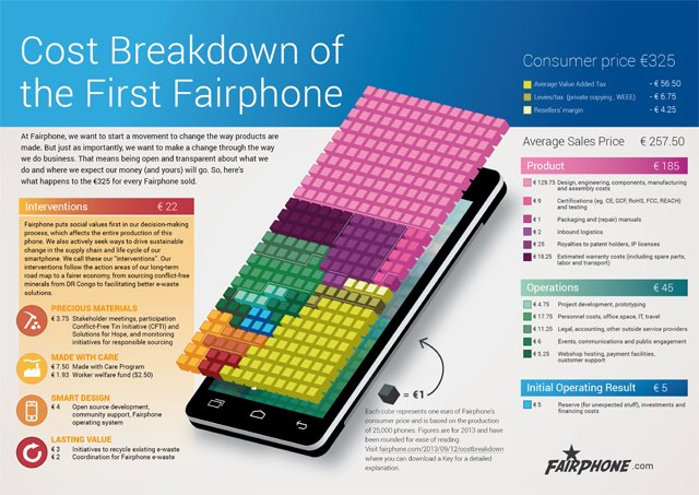 Fairphone-Cost-Breakdown-smartphone-equo-solidale