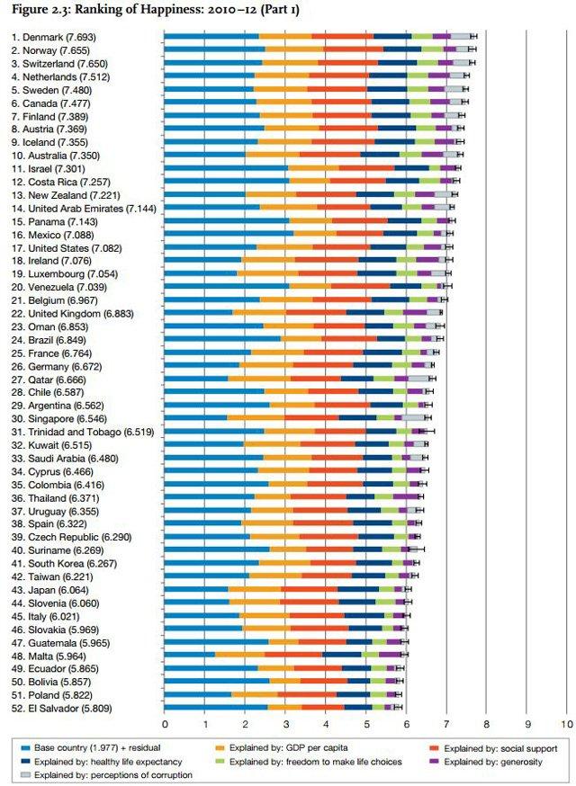 world-happiness-report-2013-classifica