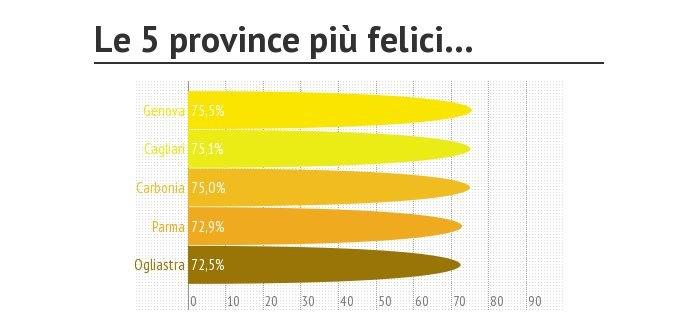 province-italiana-più-felici-del-2013-ihappy